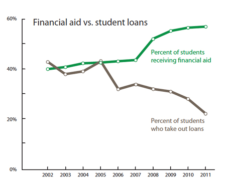 financial aid vs. student loans
