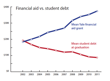 Financial aid vs. student debt