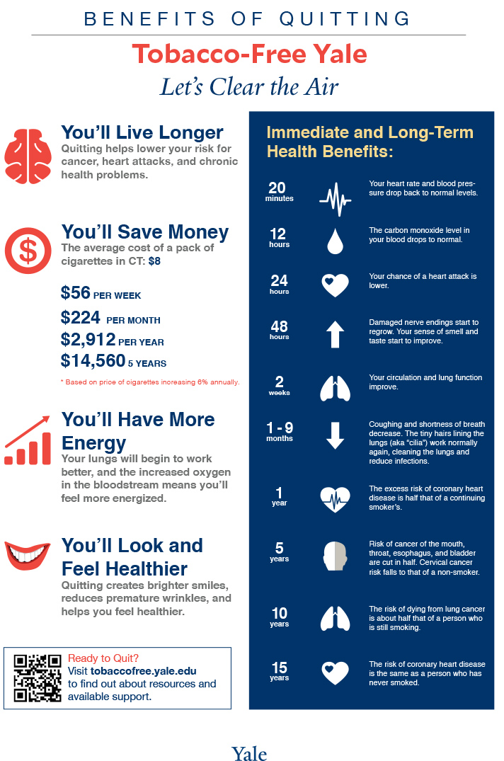 stop smoking infographic. the benefits of quitting are almost immediate!