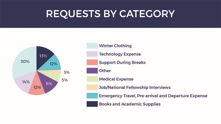 Requests as category
