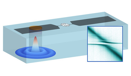 A schematic drawing of a superconducting qubit coupled to phonons inside a sapphire crystal.