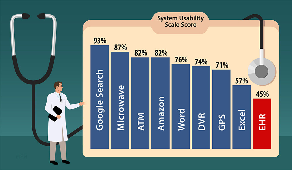 Usability ratings for everyday products measured with the System Usability Scale.