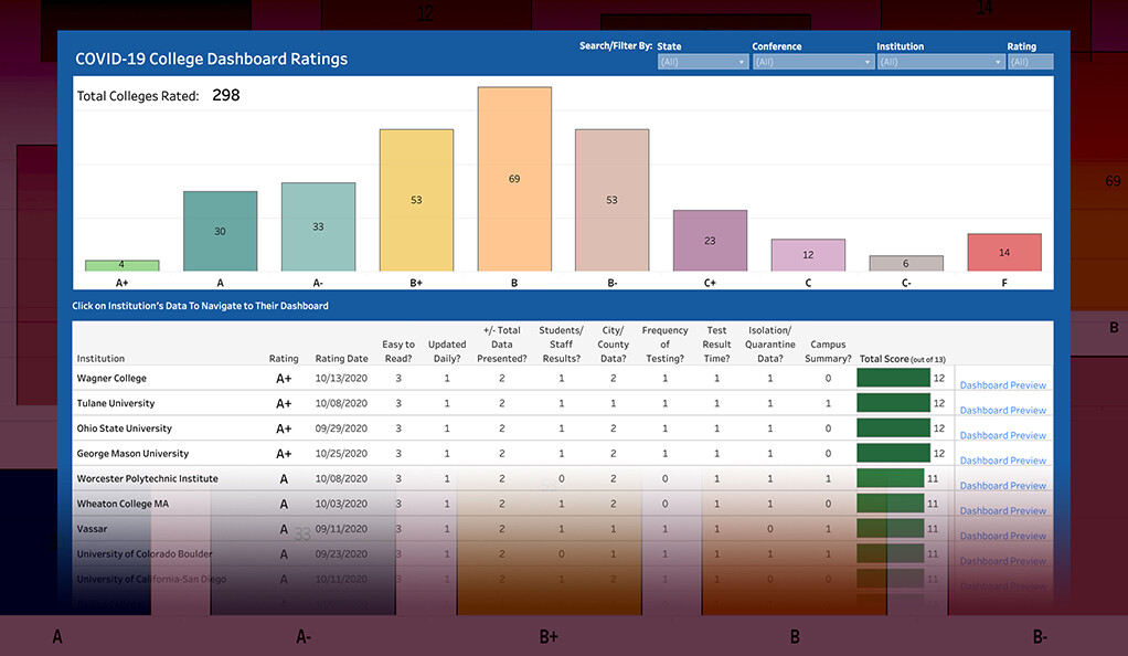 Yale Professors Join Forces To Grade College Covid Dashboards Yalenews
