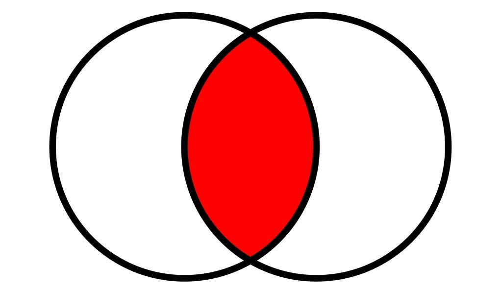 A Venn diagram showing two circles overlapping with red in the center