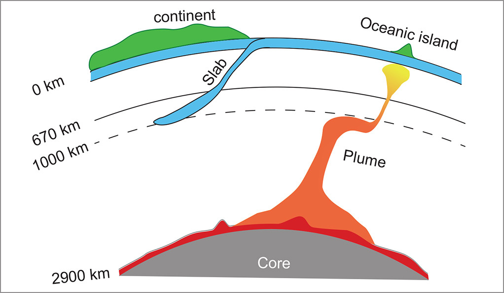 A diagram illustrating the flow of lava in the core of the earth.