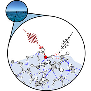 Diagram showing chemical bonds of water