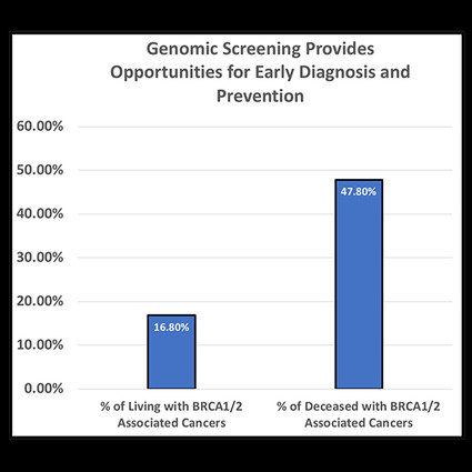 Graph: 16.8% of living BRCA-positive patients have a related cancer. 47.8% of deceased patients had a related cancer.