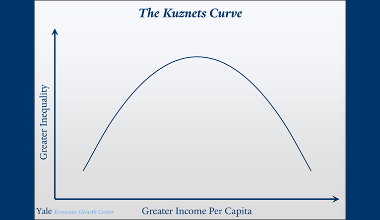 The Kuznets Curve. See below for description.