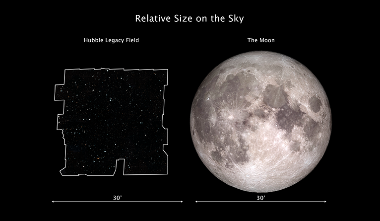 Comparison between Hubble Legacy Field on the sky with the angular size of the Moon