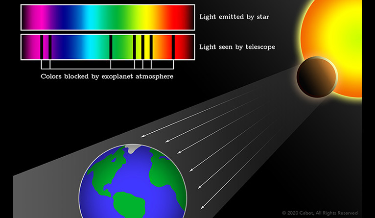 diagram of portions of a star's visible light spectrum absorbed by an exoplanet's atmosphere as it makes its way to Earth