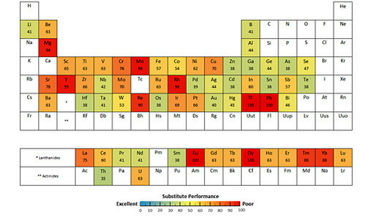 A periodic table of the elements labelled according to scarcity of material.