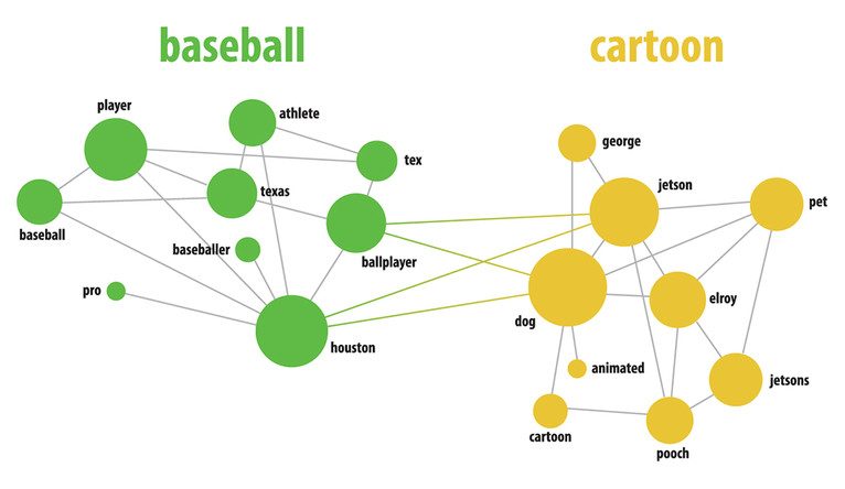 A diagram mapping different meanings of the word astro.