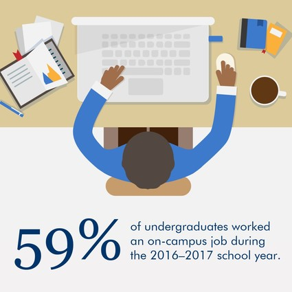 Infographic: 59% of undergraduates worked an on-campus job during the 2016-2017 school year.