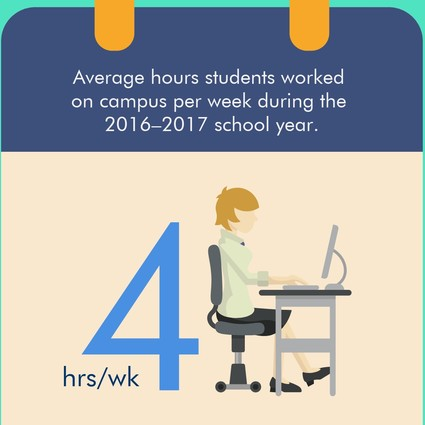 Infographic: 4 hours per week was average that students worked on campus during the 2016-2017 school year