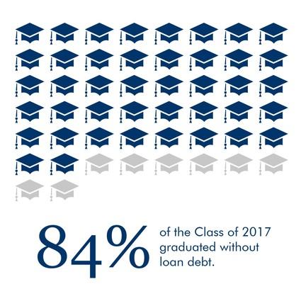 Infographic: 84 percent of the Class of 2017 graduated without loan debt.