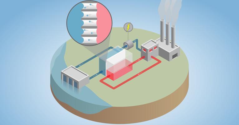 turning waste heat into power
