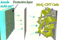 Schematic structure of a new battery cell with lithium metal electrodes developed at Yale and Donghua University.